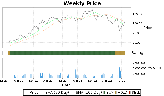 WMS Price-Volume-Ratings Chart