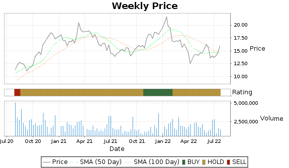 WNC Price-Volume-Ratings Chart