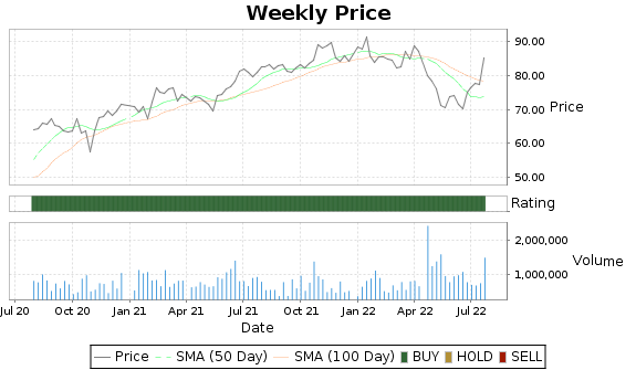WNS Price-Volume-Ratings Chart