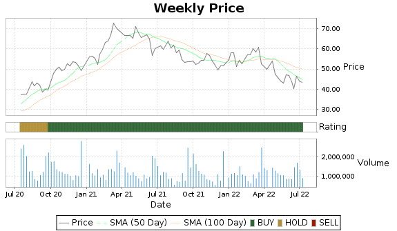 WOR Price-Volume-Ratings Chart