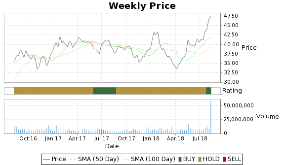 WPZ Price-Volume-Ratings Chart