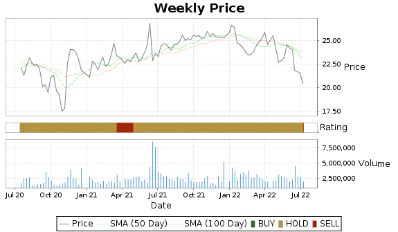 WRE Price-Volume-Ratings Chart