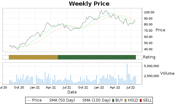 WTFC Price-Volume-Ratings Chart