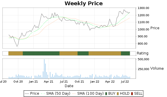 WTM Price-Volume-Ratings Chart