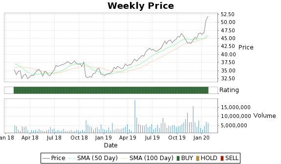 WTR Price-Volume-Ratings Chart