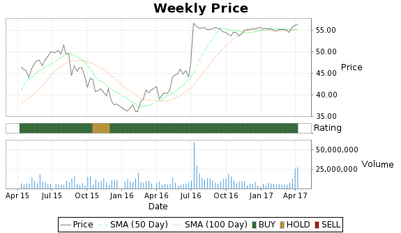WWAV Price-Volume-Ratings Chart