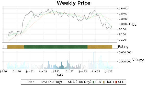 WWD Price-Volume-Ratings Chart