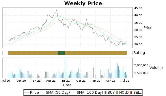 WWW Price-Volume-Ratings Chart