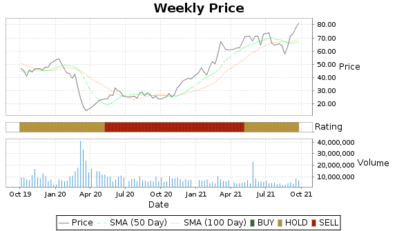XEC Price-Volume-Ratings Chart