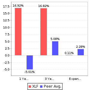 XLF Return and Expenses Comparison Chart