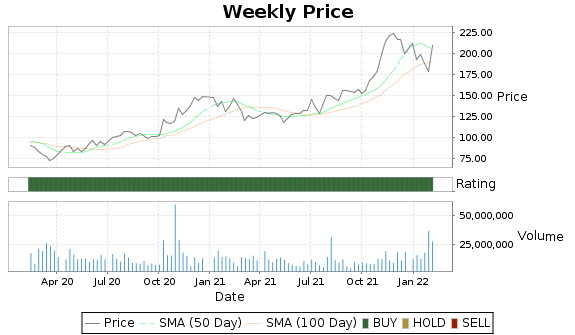 XLNX Price-Volume-Ratings Chart