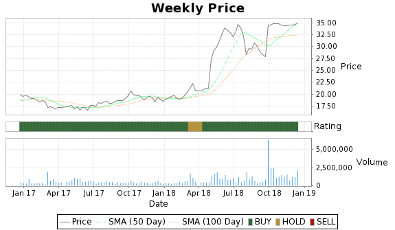 XOXO Price-Volume-Ratings Chart