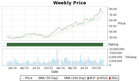 XRS Price-Volume-Ratings Chart