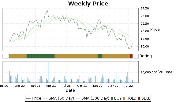 XRX Price-Volume-Ratings Chart
