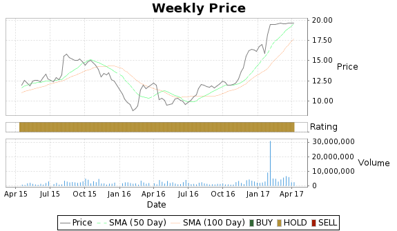 XXIA Price-Volume-Ratings Chart