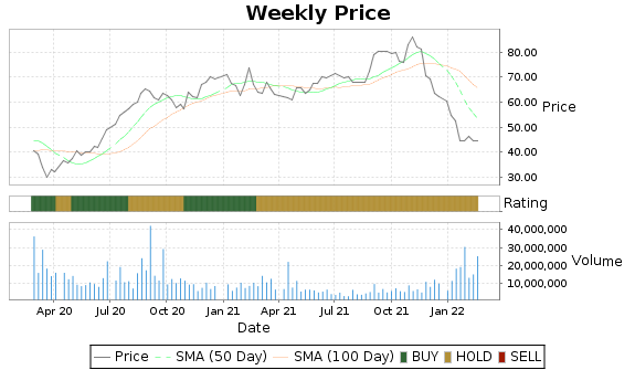 YNDX Price-Volume-Ratings Chart
