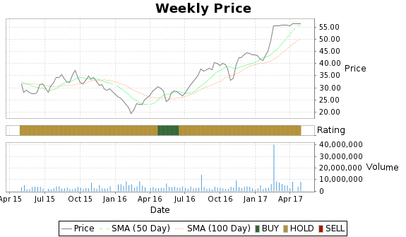 ZLTQ Price-Volume-Ratings Chart