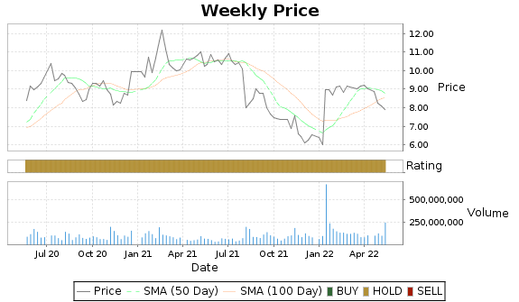 ZNGA Price-Volume-Ratings Chart