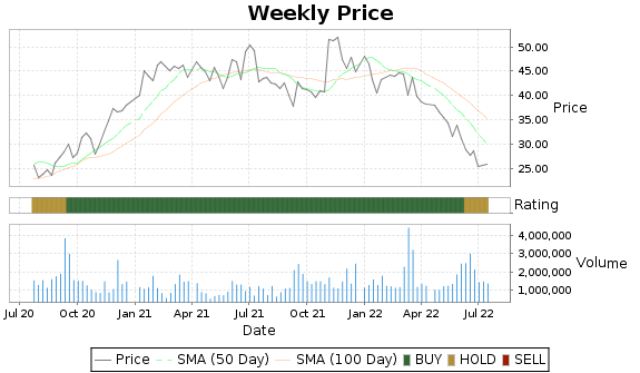 ZUMZ Price-Volume-Ratings Chart