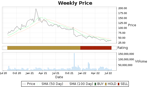 Z Price-Volume-Ratings Chart